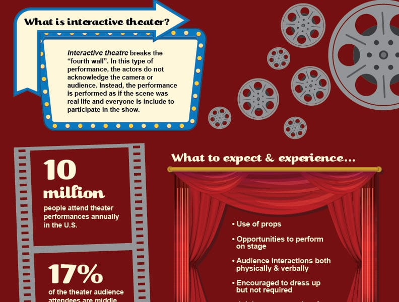 Interactive Theater Informational Infographic