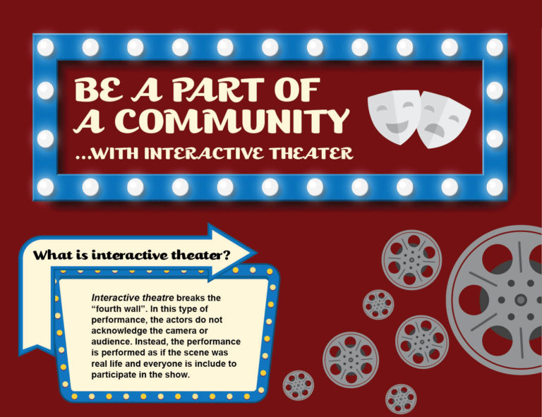 Informational Infographic on Interactive Theater